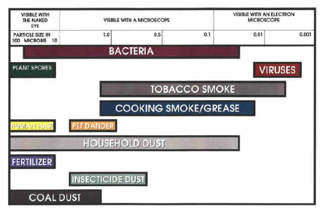 Sizing chart in microns for bacteria, spores, viruses, smoke, pet dander, & dust